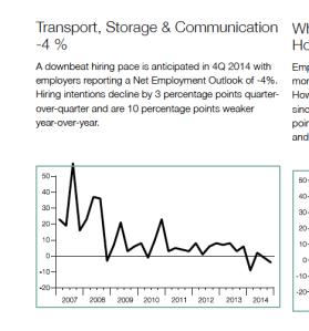Utdrag fra Arbeidsmarkedsbarometere 4. kvartal 2014